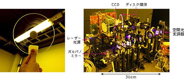 図1 超大容量ホログラムメモリと実験システム
