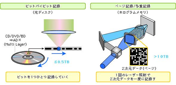 図2 従来の光ディスクとホログラムメモリの記録方式の違い