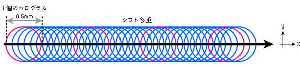 図3 10μmのシフトで多重記録が可能