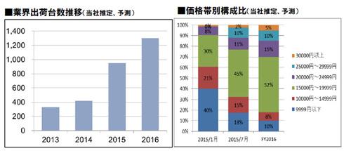 ドライブレコーダーの存在が認知され、出荷台数が伸長している。また、1万5000円以上の高価格製品の構成比が拡大する傾向にある