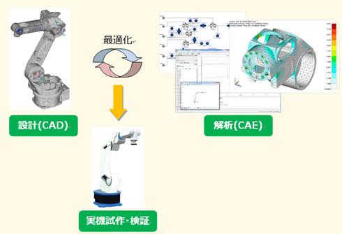 開発プロセス概念図