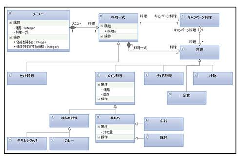 UMLクラス図