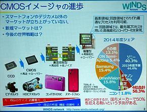 CMOSセンサーの進歩と国内メーカーのシェア