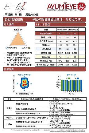 「AYUMI EYE」による歩行測定結果