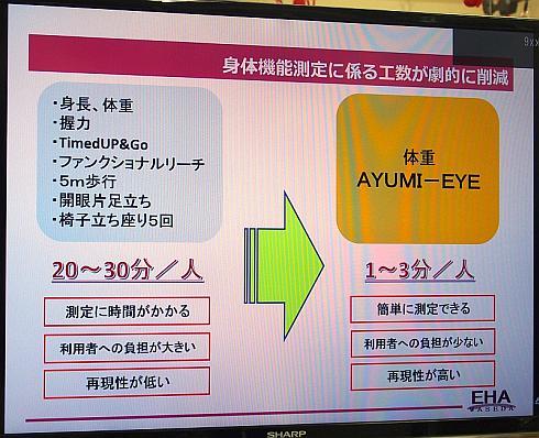 「AYUMI EYE」による身体機能測定の工数削減効果