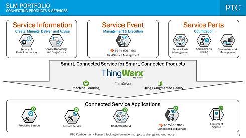 PTCの従来のSLMソリューション(上)と「ThingWorx」を活用した「Connected SLM」(下)