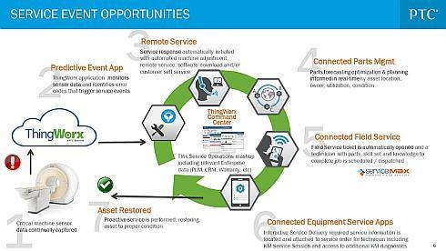 「Connected SLM」の5つのアプリケーション