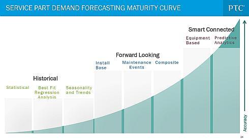 サービスパーツ在庫管理における需要予測の精度
