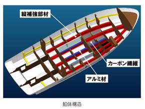 新開発の船体構造の俯瞰図