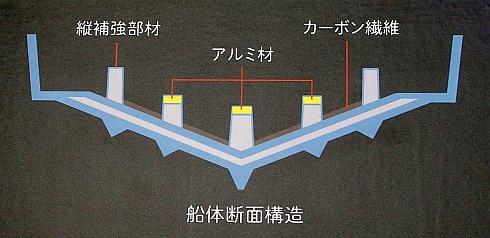 トヨタハイブリッドハルの船体断面構造
