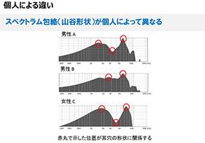 個人によって異なる耳穴の音響特性