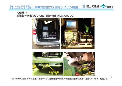 試験対象の車両は、車載式排出ガス測定システムを搭載して走行した