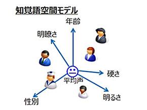 「知覚語空間モデル」