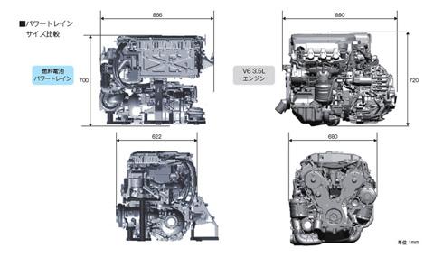 燃料電池パワートレインをV型6気筒エンジンなみのサイズに収めた