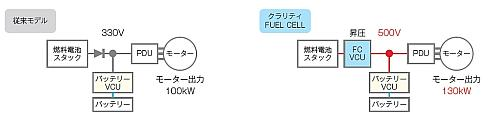FC昇圧コンバータの追加によるモーター出力の向上