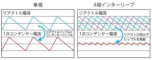 4相インターリーブ制御のイメージ