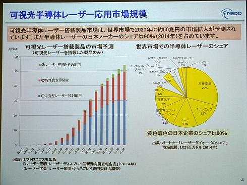 可視光半導体レーザー搭載製品の市場規模予測(左)と半導体レーザーの世界シェア