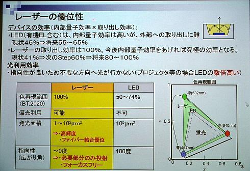 可視光半導体レーザーとLEDの光源デバイスとしての比較