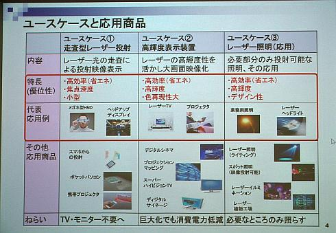 可視光半導体レーザーの3つのユースケース