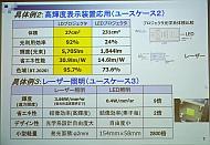 高輝度表示装置応用とレーザー照明の事例