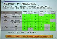 各ユースケースにおける可視光半導体レーザーのLEDに対する優位性