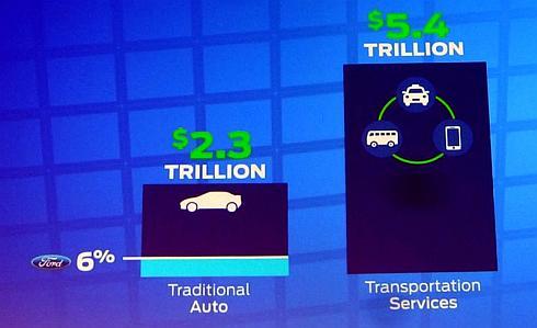 クルマによる業界全体の収入と移動サービス市場の比較