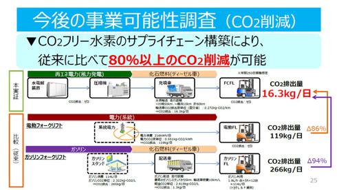 風力発電による水素の製造と燃料電池フォークリフトの利用によって電動フォークリフトと比較しても大幅にCO<sub>2</sub>排出量を減らせる