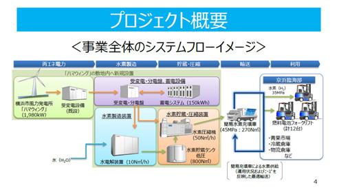 今回の実証実験の水素サプライチェーンの概要図