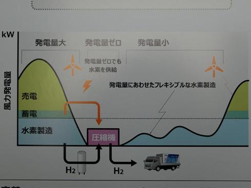 発電量の変動に合わせてフレキシブルに電力を配分する。振り分けは水素の製造が最優先となる