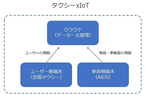 AIOS、クラウド、「全国タクシー」によるタクシー×IoT構想
