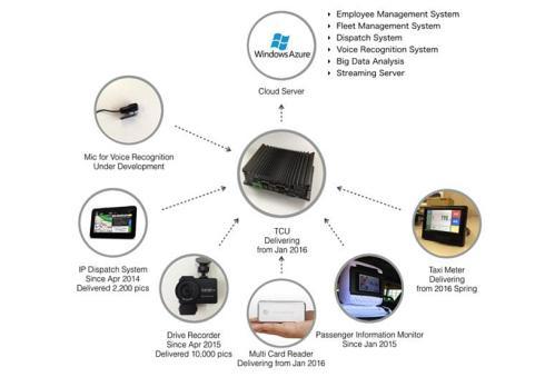 中央にある情報処理ユニットがタクシーに搭載するさまざまな機器のハブ的な役割を果たす
