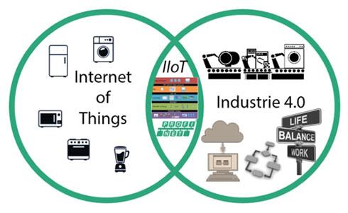 Photo01:確かにIndustrie 4.0の全部がIIoTに当てはまる訳ではない