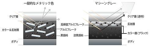 従来のメタリックカラー(左)と「マシーングレー」の塗膜構造の比較(右)