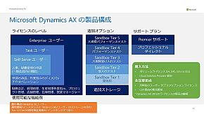 「Dynamics AX クラウド」の製品構成