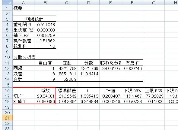 図.4 Excelでの回帰分析結果の例