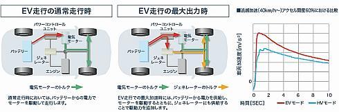 「デュアルモータードライブシステム」の動作イメージ