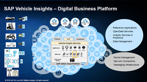 「ビークルインサイト」は「SAP HANA Cloud Platform」上でさまざまな乗り物の車両情報をリアルタイムで収集/分析する