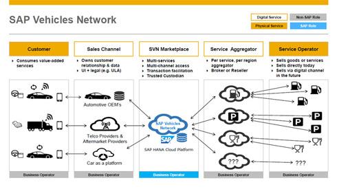 1社では対応しきれない膨大な情報を「ビークルネットワーク」上から取り出せるようにする