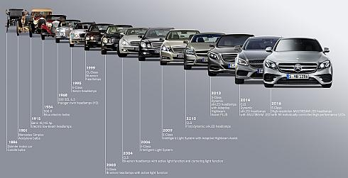 ダイムラー歴代車両の系譜