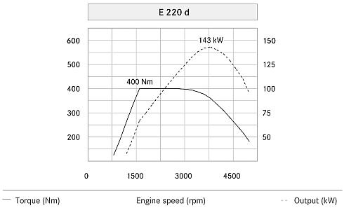 「220d」の出力−トルク特性