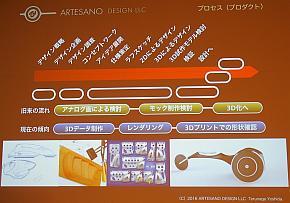 従来と現在のプロダクトデザインプロセスの比較