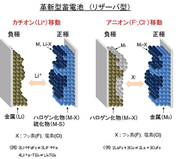 リザーバ型蓄電池の概念図