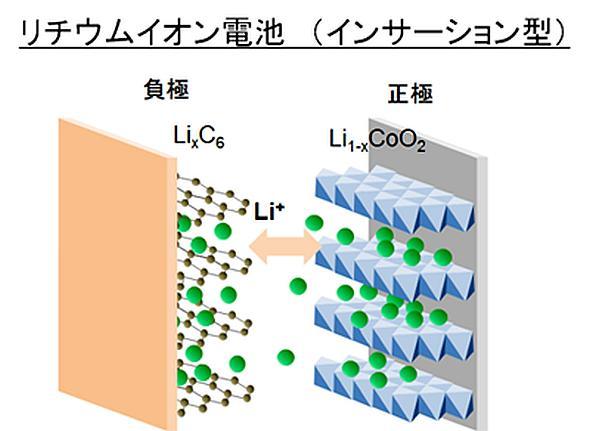 一般的なリチウムイオン電池(インサーション型蓄電池)の概念図