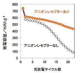 金属フッ化物電極(FeF3)のサイクル特性に与えるアニオンレセプターの効果検証