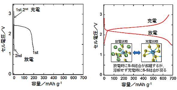 硫黄電極(左)と非晶質金属硫化物電極(右)の充放電挙動