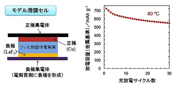 フッ化物全固体型薄膜セルの模式図(左)とサイクル特性(右