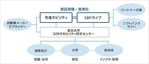 SBドライブのスマートモビリティサービス実現に向けた研究開発ネットワーク