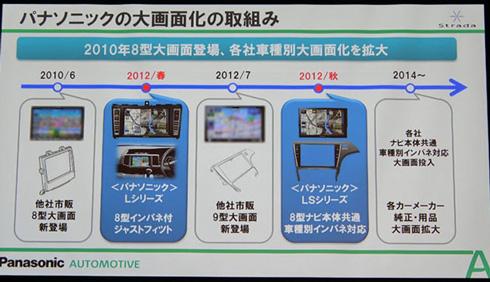 2010年以降、ディスプレイサイズ8型以上への大画面化が進んでいる