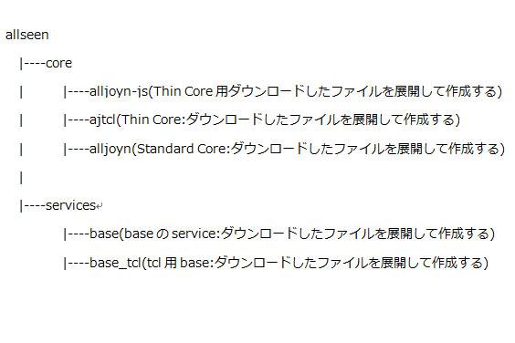Standard Coreを含むディレクトリ