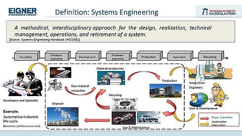 システムズエンジニアリリングの定義